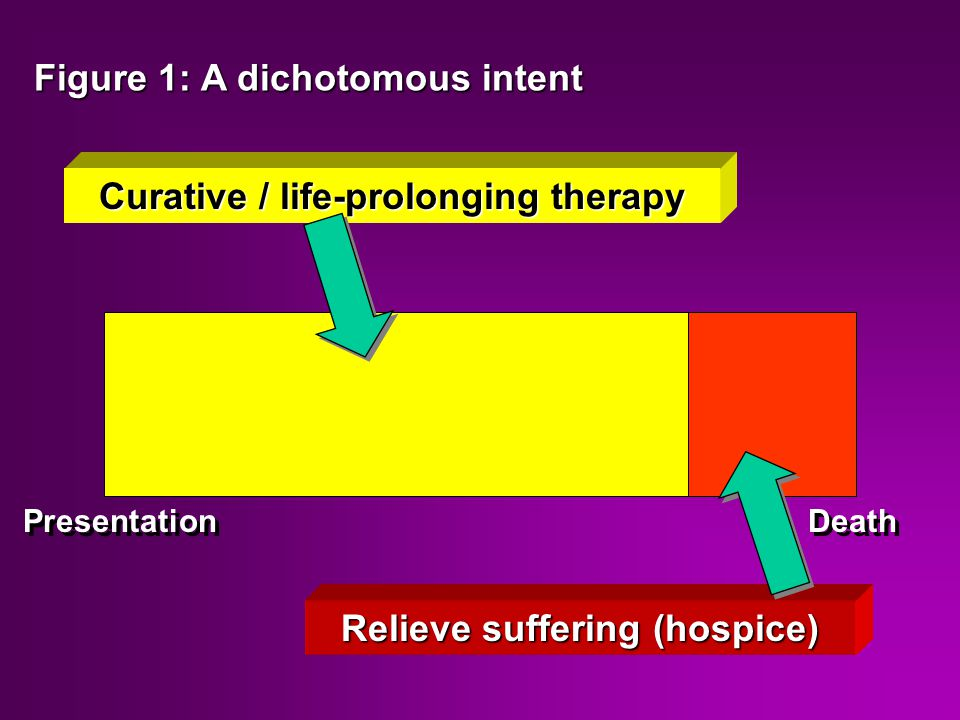 Relieve suffering (hospice) Curative / life-prolonging therapy Presentation Death Figure 1: A dichotomous intent