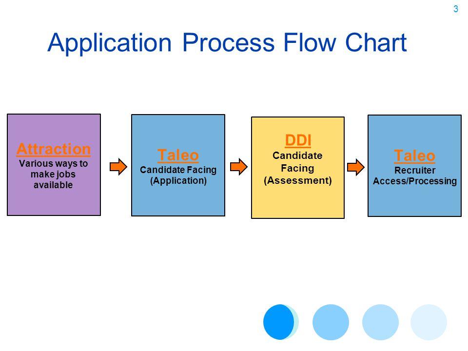 Total Application & Assessment Process Flow Global Talent