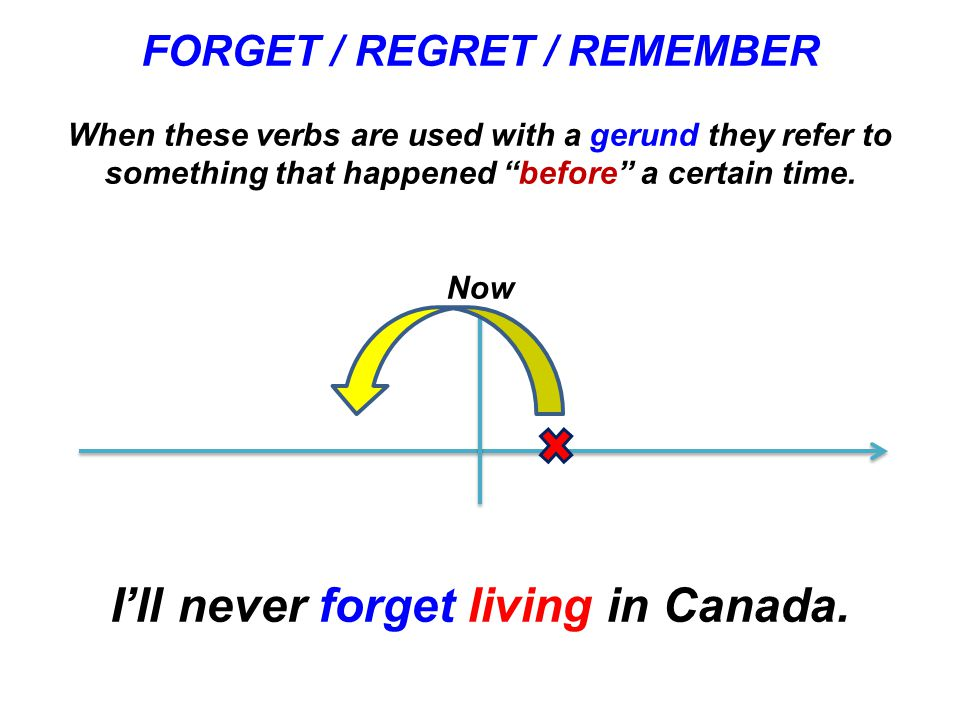 FORGET STOP REGRET REMEMBER ING TO USES These verbs can be