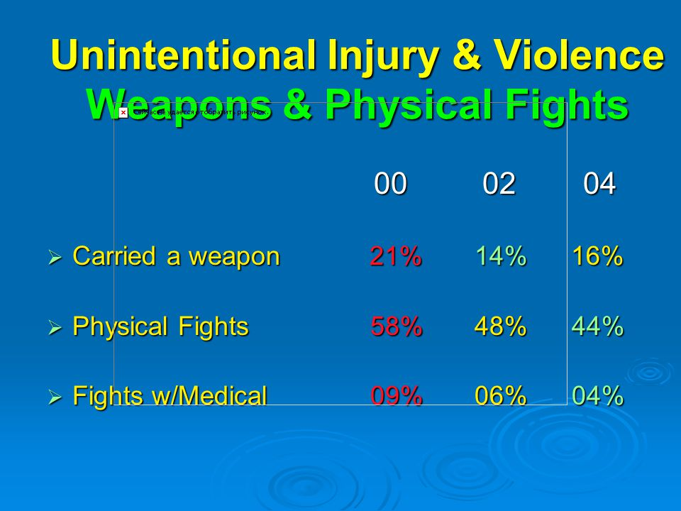 Unintentional Injury & Violence Weapons & Physical Fights  Carried a weapon 21% 14% 16%  Physical Fights 58% 48% 44%  Fights w/Medical 09% 06% 04%