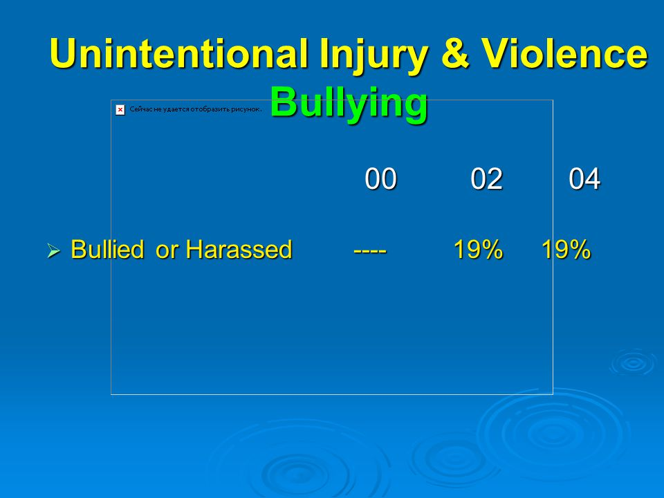 Unintentional Injury & Violence Bullying  Bullied or Harassed % 19%