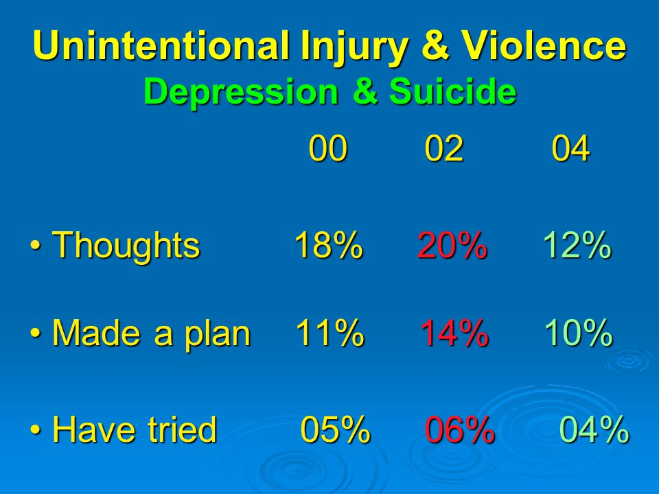 Unintentional Injury & Violence Depression & Suicide Thoughts18% 20% 12% Thoughts18% 20% 12% Made a plan 11% 14% 10% Made a plan 11% 14% 10% Have tried 05% 06% 04% Have tried 05% 06% 04%