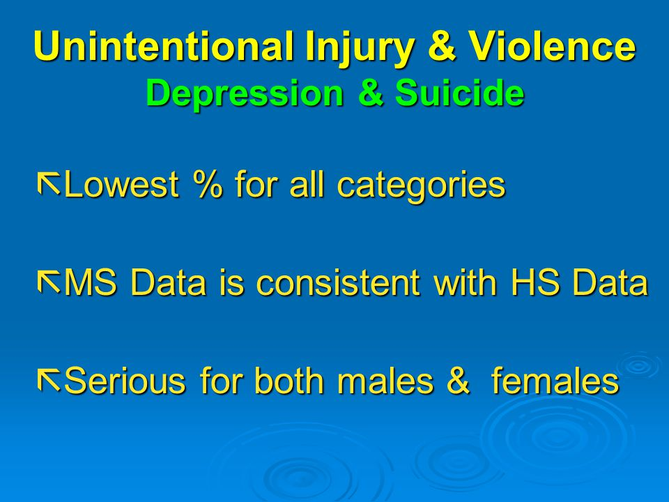 Unintentional Injury & Violence Depression & Suicide  Lowest % for all categories  MS Data is consistent with HS Data  Serious for both males & females