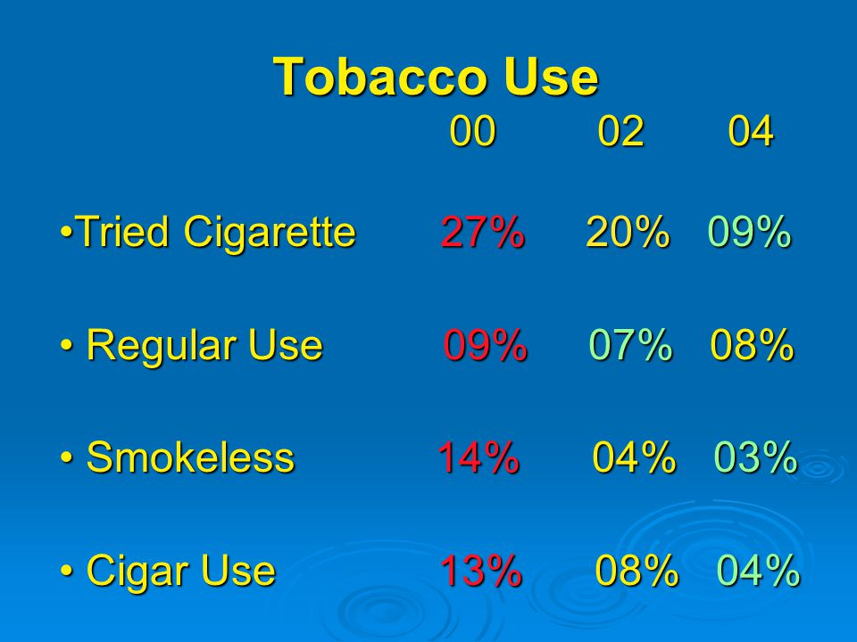 Tobacco Use Tried Cigarette 27% 20% 09% Regular Use 09% 07% 08% Regular Use 09% 07% 08% Smokeless 14% 04% 03% Smokeless 14% 04% 03% Cigar Use 13% 08% 04% Cigar Use 13% 08% 04%