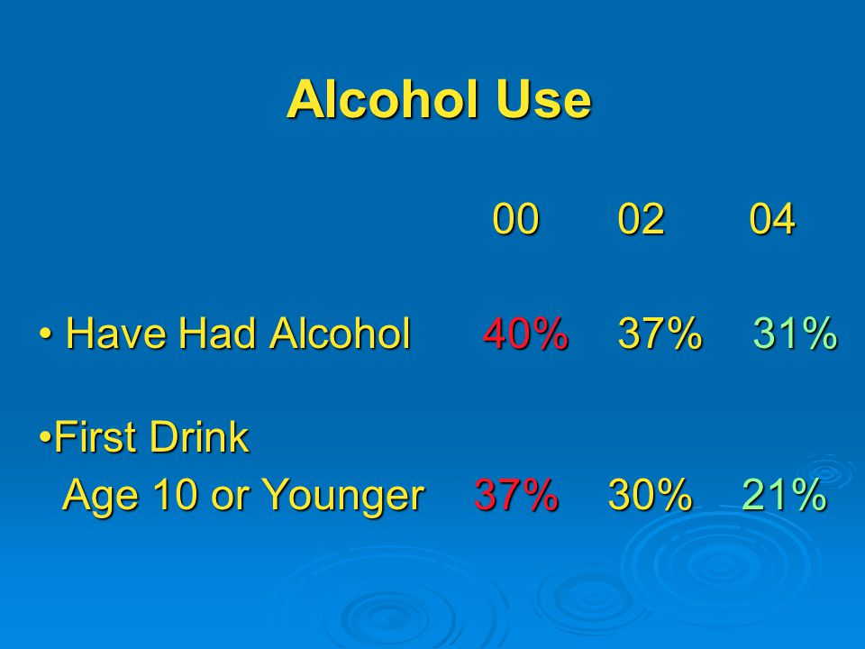 Alcohol Use Have Had Alcohol 40% 37% 31% Have Had Alcohol 40% 37% 31% First Drink Age 10 or Younger 37% 30% 21% Age 10 or Younger 37% 30% 21%