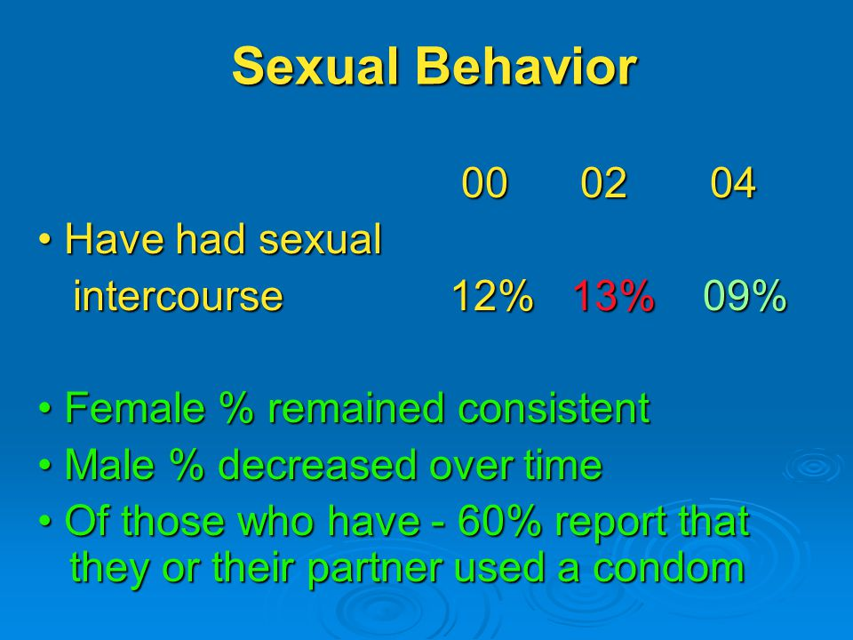 Sexual Behavior Have had sexual Have had sexual intercourse 12% 13% 09% intercourse 12% 13% 09% Female % remained consistent Female % remained consistent Male % decreased over time Male % decreased over time Of those who have - 60% report that they or their partner used a condom Of those who have - 60% report that they or their partner used a condom