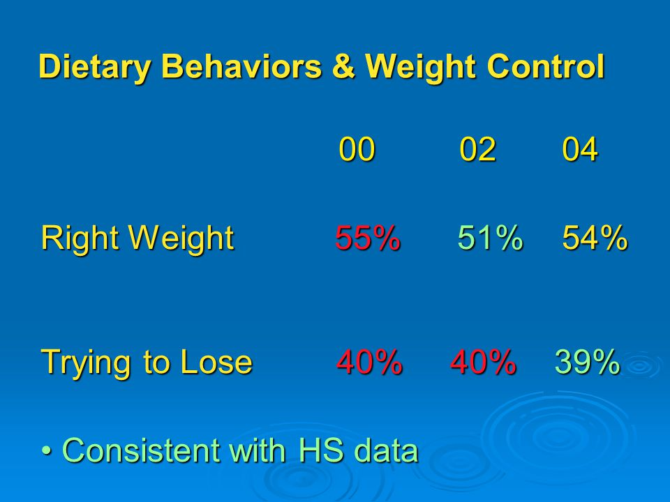 Dietary Behaviors & Weight Control Right Weight 55% 51% 54% Trying to Lose 40% 40% 39% Consistent with HS data Consistent with HS data