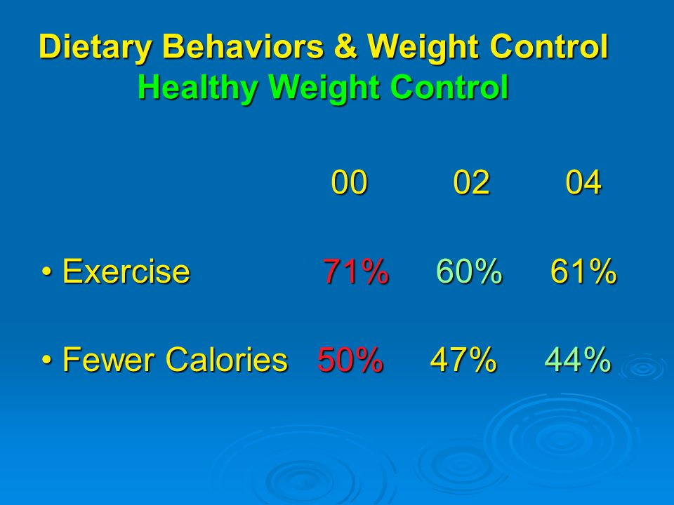 Dietary Behaviors & Weight Control Healthy Weight Control Exercise 71% 60% 61% Exercise 71% 60% 61% Fewer Calories 50% 47% 44% Fewer Calories 50% 47% 44%