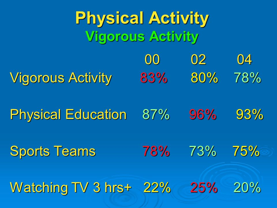Physical Activity Vigorous Activity Vigorous Activity 83% 80% 78% Physical Education 87% 96% 93% Sports Teams 78% 73% 75% Watching TV 3 hrs+ 22% 25% 20%