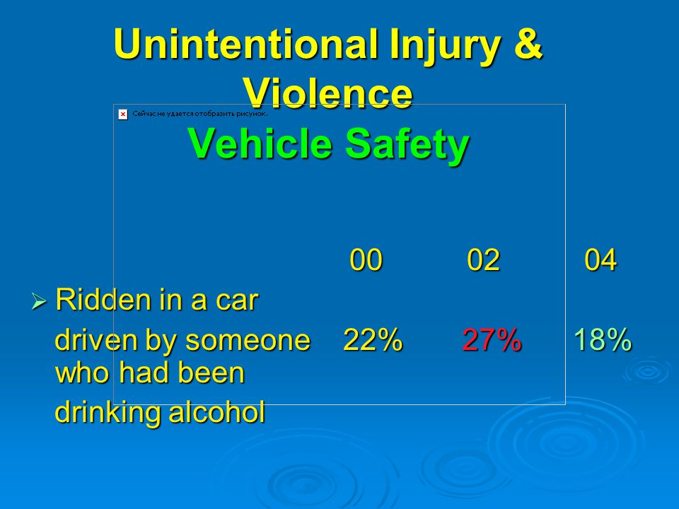 Unintentional Injury & Violence Vehicle Safety  Ridden in a car driven by someone 22% 27% 18% who had been driven by someone 22% 27% 18% who had been drinking alcohol drinking alcohol