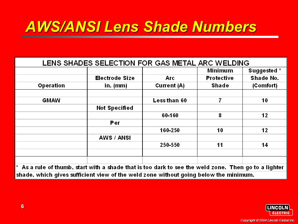 6 Copyright  2004 Lincoln Global Inc. AWS/ANSI Lens Shade Numbers