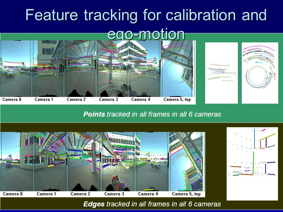 Feature tracking for calibration and ego-motion Points tracked in all frames in all 6 cameras Edges tracked in all frames in all 6 cameras