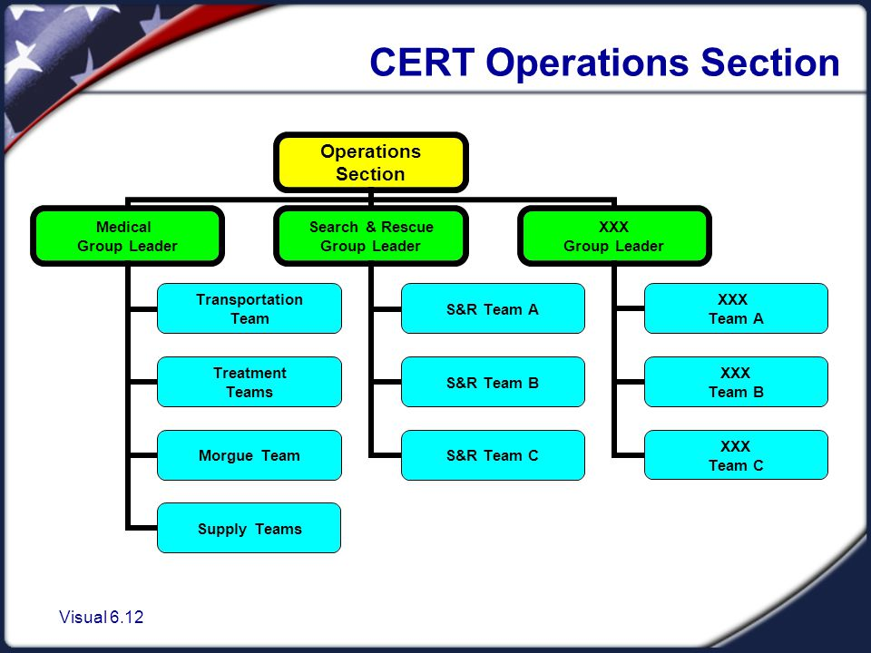 Visual 6.12 CERT Operations Section Operations Section Medical Group Leader Transportation Team Treatment Teams Morgue Team Supply Teams Search & Rescue Group Leader S&R Team A S&R Team B S&R Team C XXX Group Leader XXX Team A XXX Team B XXX Team C