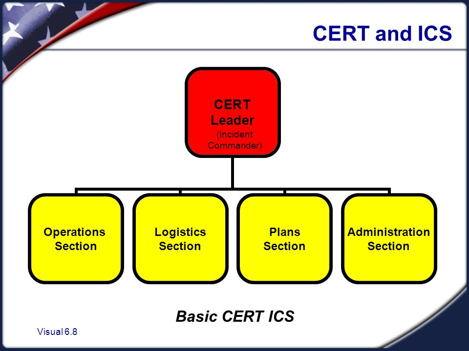 Visual 6.8 CERT and ICS CERT Leader Operations Section Logistics Section Plans Section Administration Section Basic CERT ICS (Incident Commander)