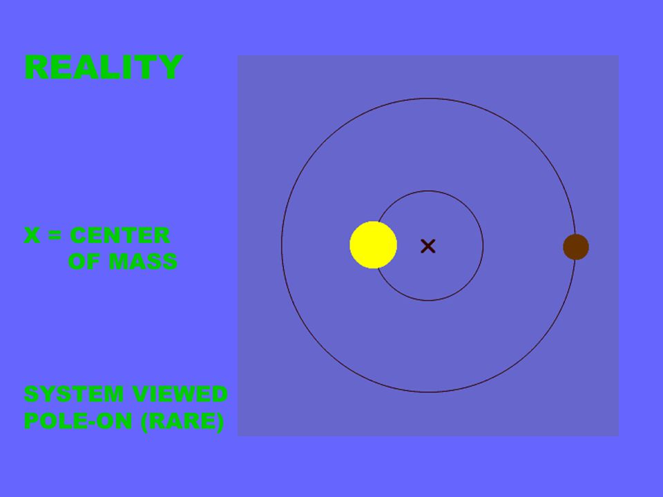 REALITY X = CENTER OF MASS SYSTEM VIEWED POLE-ON (RARE)
