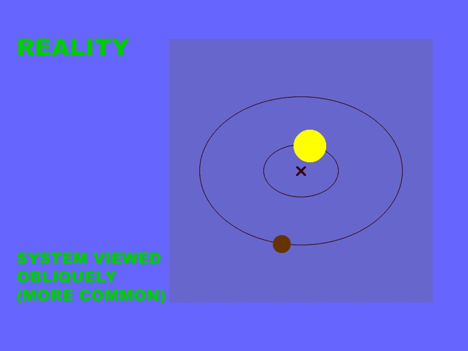 REALITY SYSTEM VIEWED OBLIQUELY (MORE COMMON)