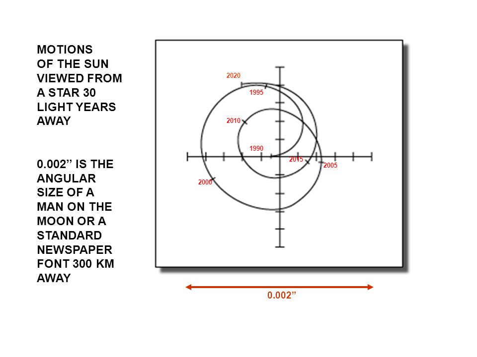 MOTIONS OF THE SUN VIEWED FROM A STAR 30 LIGHT YEARS AWAY 0.002'' IS THE ANGULAR SIZE OF A MAN ON THE MOON OR A STANDARD NEWSPAPER FONT 300 KM AWAY