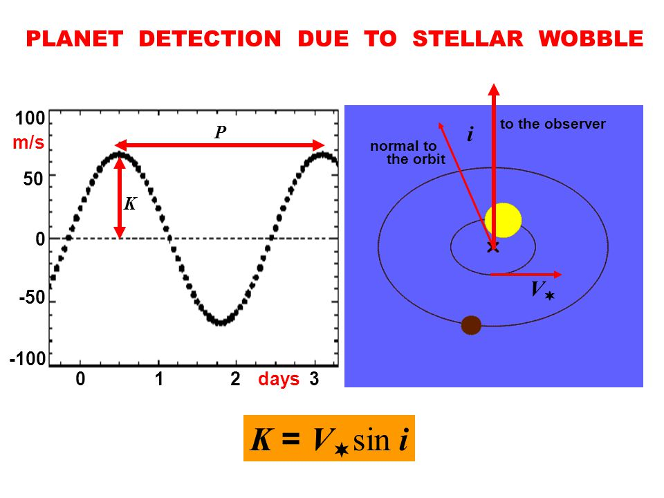 PLANET DETECTION DUE TO STELLAR WOBBLE m/s 0321 days K P i to the observer normal to the orbit VV K = V  sin i