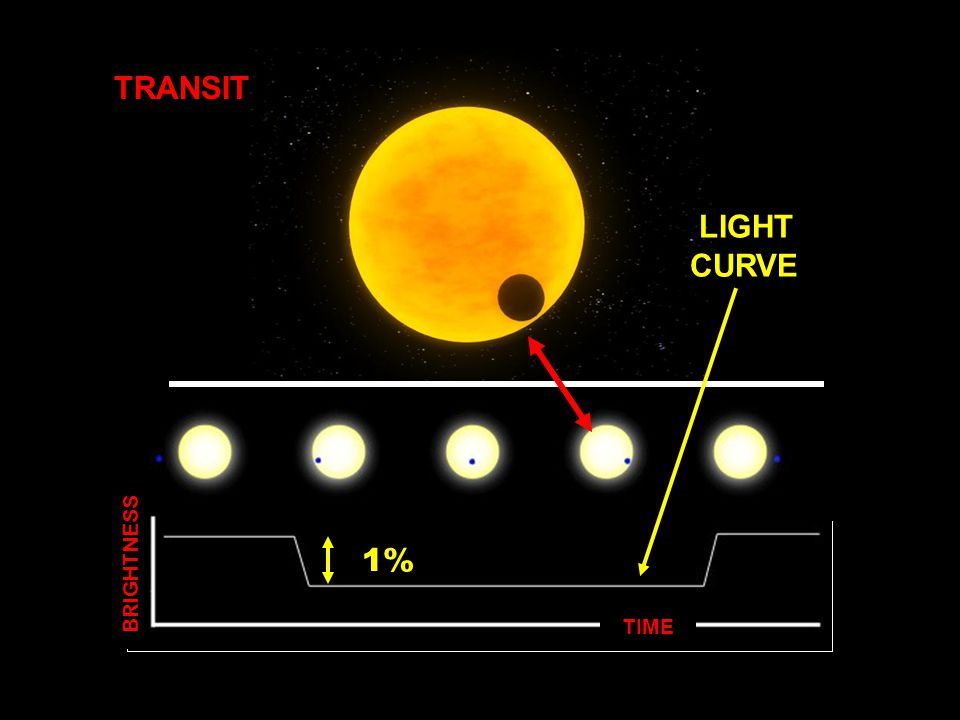 TIME BRIGHTNESS TRANSIT 1% LIGHT CURVE
