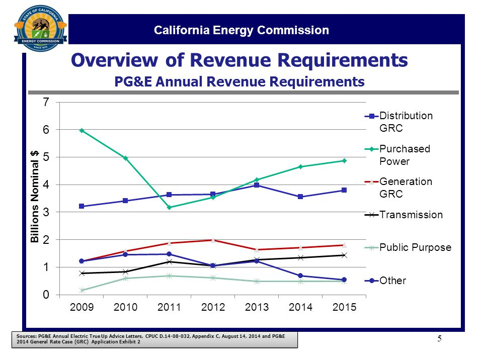 California Energy Commission Overview of Revenue Requirements PG&E Annual Revenue Requirements 5