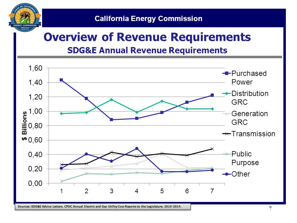 California Energy Commission Overview of Revenue Requirements SDG&E Annual Revenue Requirements 7 Sources: SDG&E Advice Letters, CPUC Annual Electric and Gas Utility Cost Reports to the Legislature,