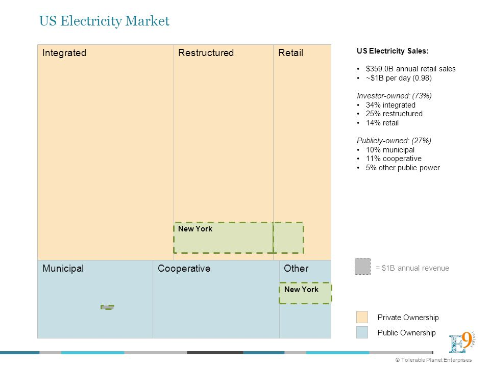 Private Ownership Public Ownership US Electricity Sales: $359.0B annual retail sales ~$1B per day (0.98) Investor-owned: (73%) 34% integrated 25% restructured 14% retail Publicly-owned: (27%) 10% municipal 11% cooperative 5% other public power = $1B annual revenue US Electricity Market Integrated Municipal RestructuredRetail CooperativeOther © Tolerable Planet Enterprises New York
