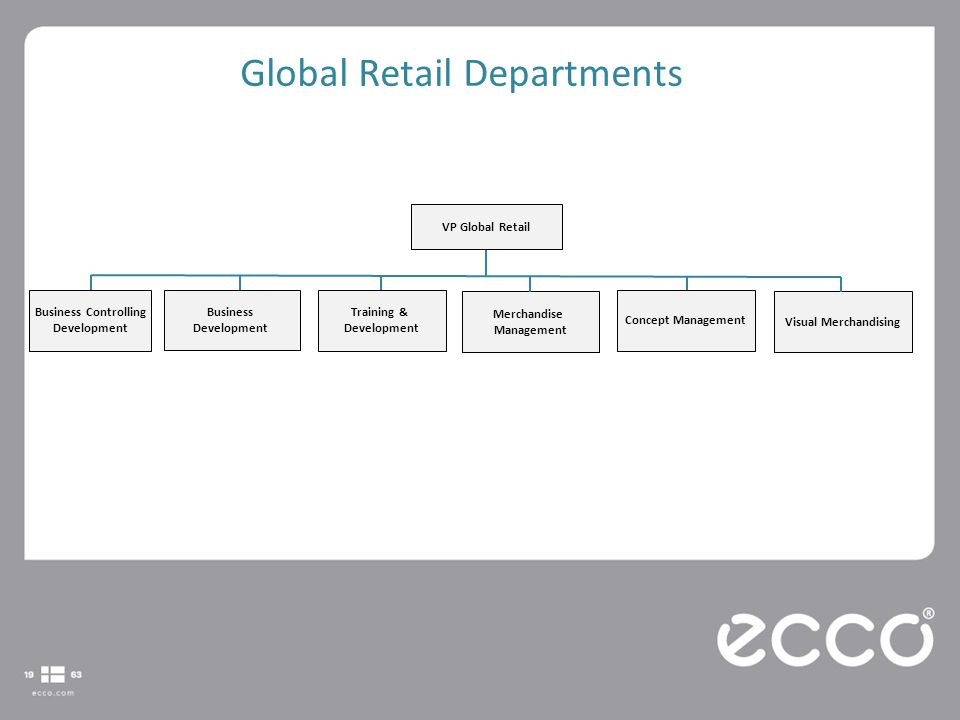 GLOBAL RETAIL Global Retail Departments Own & Operated vs  Franchise