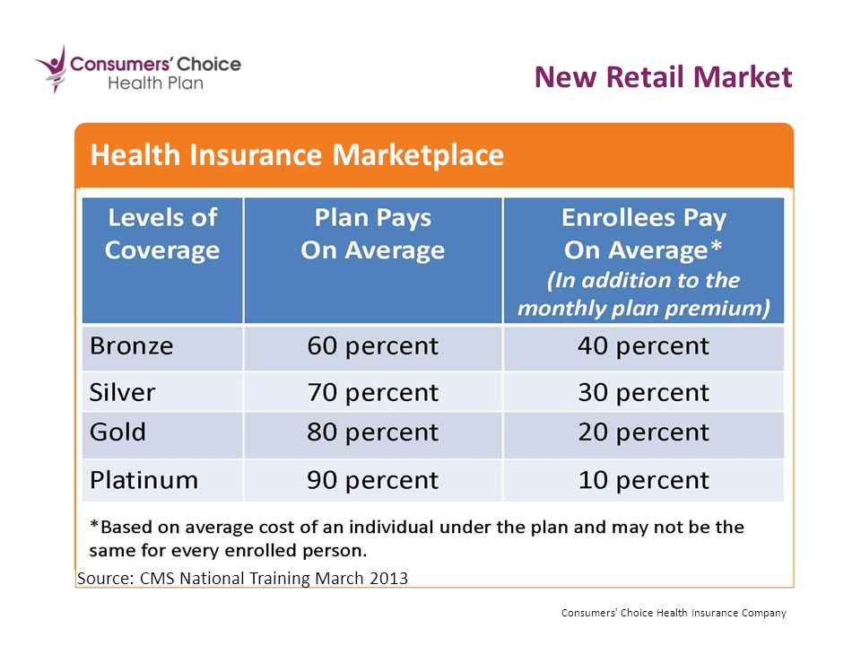 Source: CMS National Training March 2013 Consumers Choice Health Insurance Company Health Insurance Marketplace New Retail Market Consumers Choice Health Insurance Company