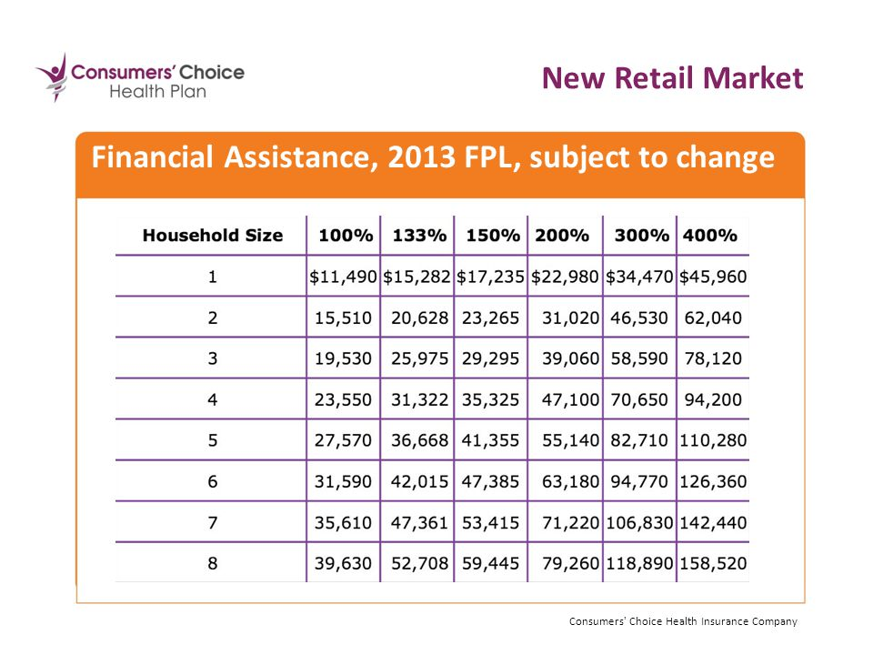 Financial Assistance, 2013 FPL, subject to change New Retail Market Consumers Choice Health Insurance Company