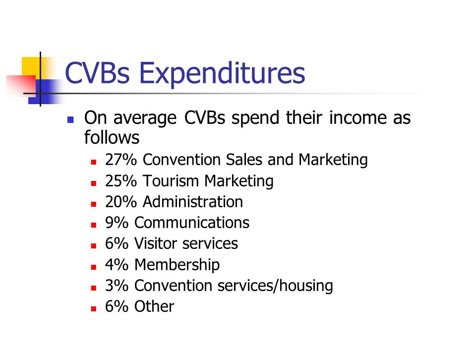 CVBs Expenditures On average CVBs spend their income as follows 27% Convention Sales and Marketing 25% Tourism Marketing 20% Administration 9% Communications 6% Visitor services 4% Membership 3% Convention services/housing 6% Other