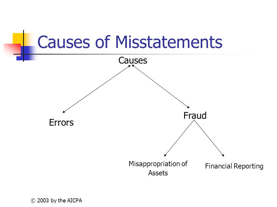 © 2003 by the AICPA Causes of Misstatements Causes Fraud Errors Misappropriation of Assets Financial Reporting