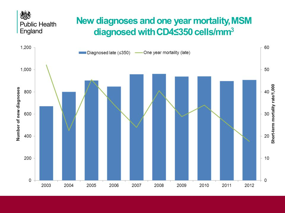 New diagnoses and one year mortality, MSM diagnosed with CD4≤350 cells/mm 3