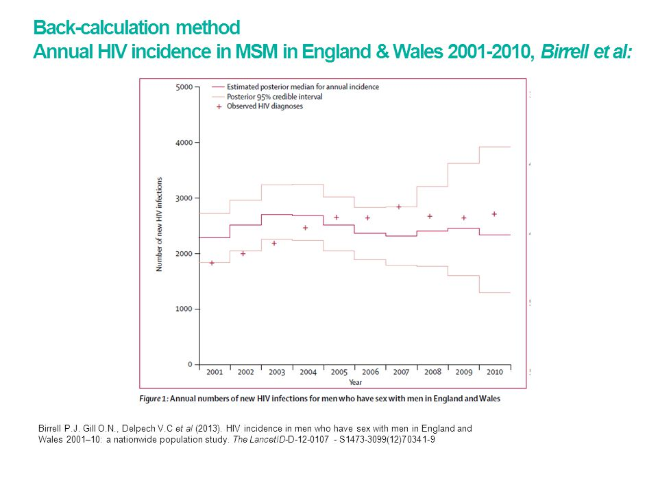 Back-calculation method Annual HIV incidence in MSM in England & Wales , Birrell et al: Birrell P.J.
