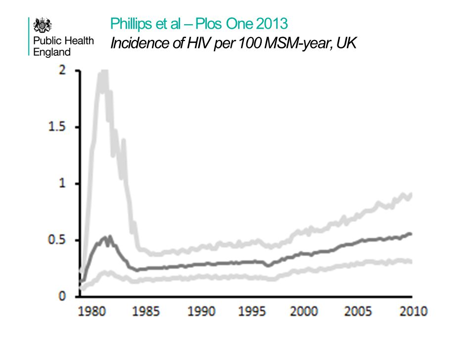 Phillips et al – Plos One 2013 Incidence of HIV per 100 MSM-year, UK