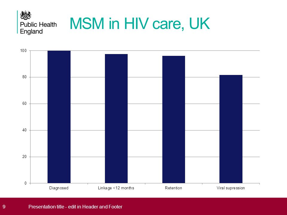 MSM in HIV care, UK 9Presentation title - edit in Header and Footer