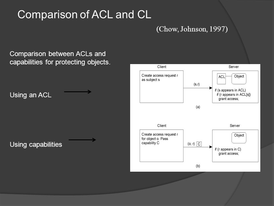 Comparison of ACL and CL (Chow, Johnson, 1997) Comparison between ACLs and capabilities for protecting objects.