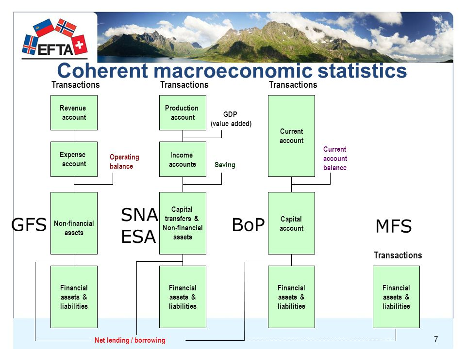 Coherent macroeconomic statistics Capital transfers & Non-financial assets Income accounts Production account Transactions GDP (value added) Financial assets & liabilities Saving Revenue account Expense account Financial assets & liabilities Non-financial assets Transactions Operating balance Net lending / borrowing Current account Capital account Financial assets & liabilities Current account balance Transactions Financial assets & liabilities Transactions GFS SNA ESA BoP MFS 7