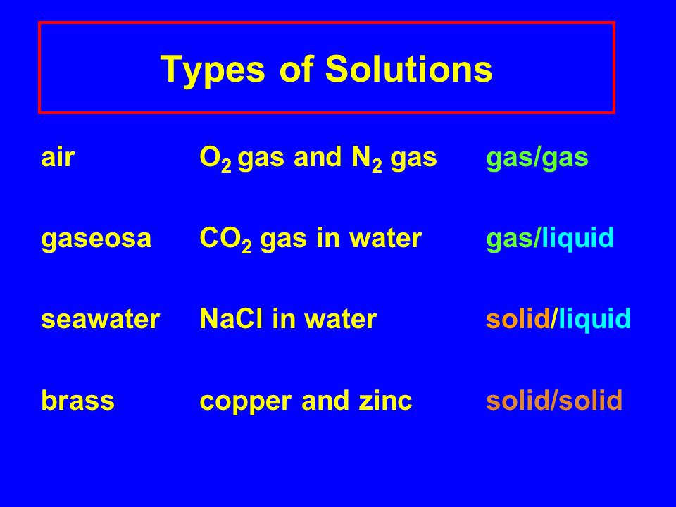 Types of Solutions air O 2 gas and N 2 gas gas/gas gaseosa CO 2 gas in water gas/liquid seawater NaCl in water solid/liquid brass copper and zinc solid/solid