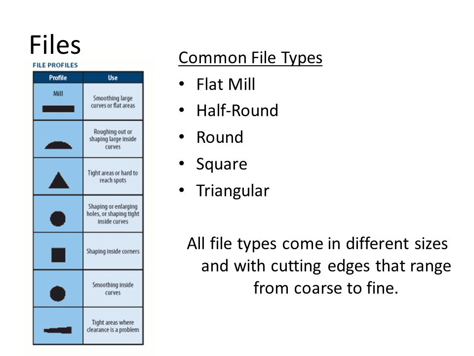 Files Common File Types Flat Mill Half-Round Round Square Triangular All file types come in different sizes and with cutting edges that range from coarse to fine.
