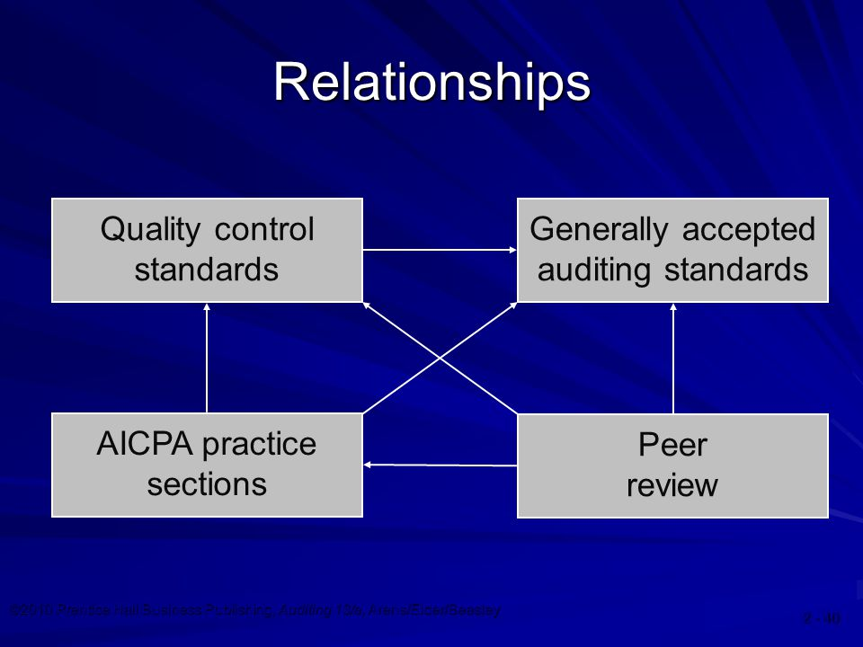 ©2010 Prentice Hall Business Publishing, Auditing 13/e, Arens/Elder/Beasley Relationships Quality control standards Generally accepted auditing standards AICPA practice sections Peer review