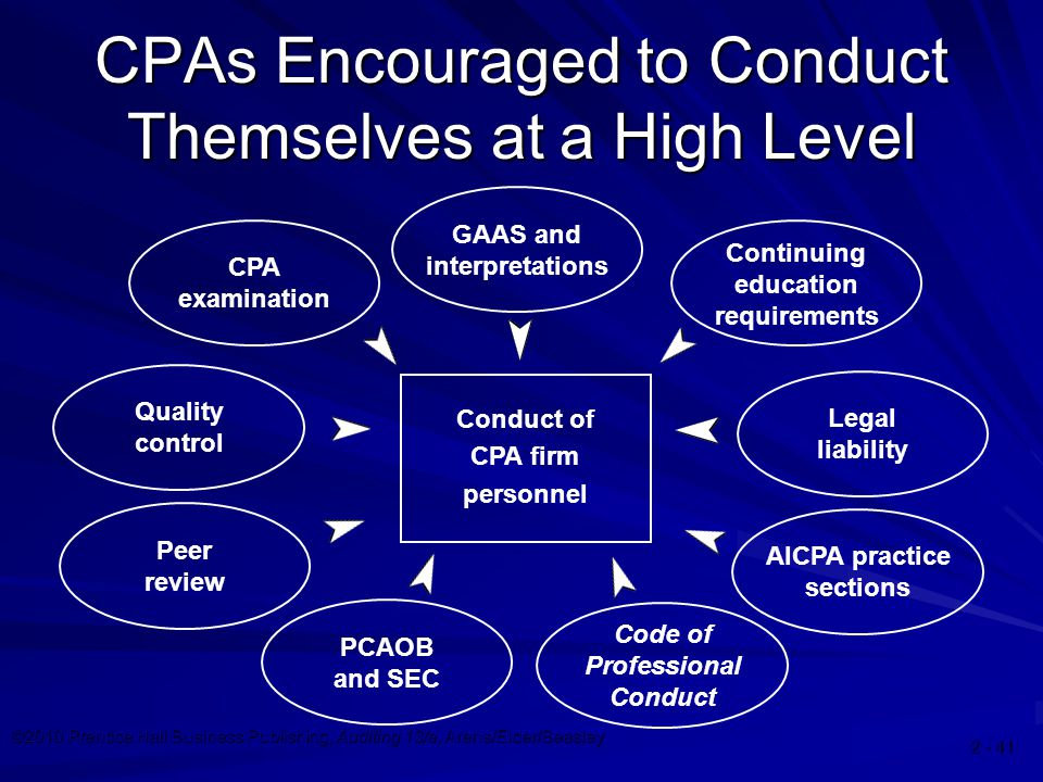 ©2010 Prentice Hall Business Publishing, Auditing 13/e, Arens/Elder/Beasley CPAs Encouraged to Conduct Themselves at a High Level Legal liability AICPA practice sections Continuing education requirements GAAS and interpretations Code of Professional Conduct CPA examination Quality control Peer review PCAOB and SEC Conduct of CPA firm personnel