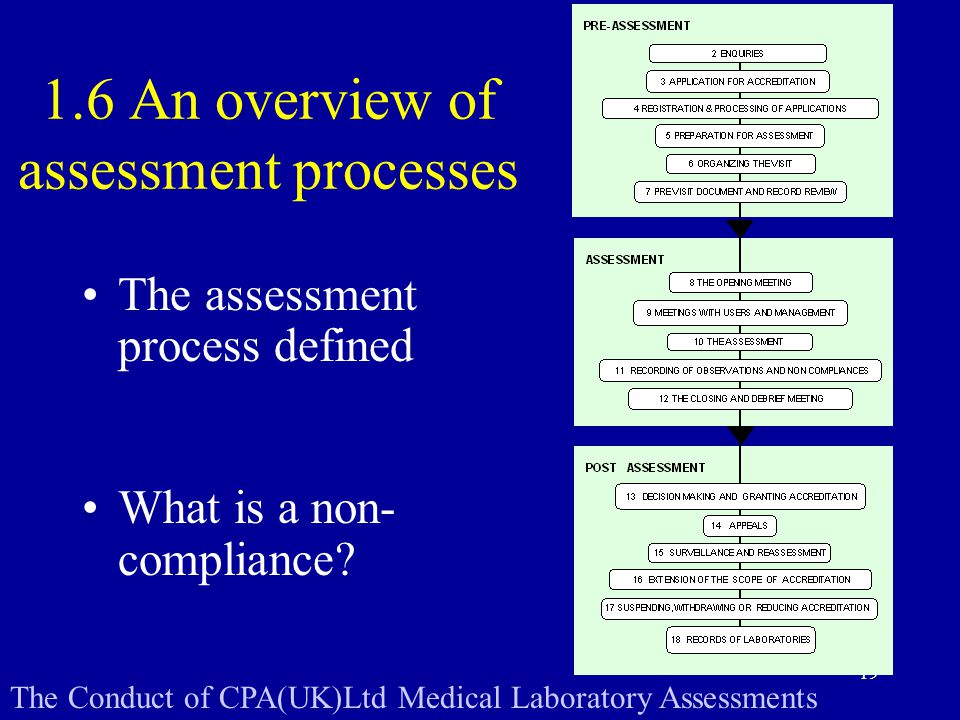An overview of assessment processes The assessment process defined What is a non- compliance.