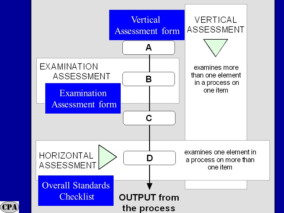 32 Examination Assessment form Overall Standards Checklist Vertical Assessment form