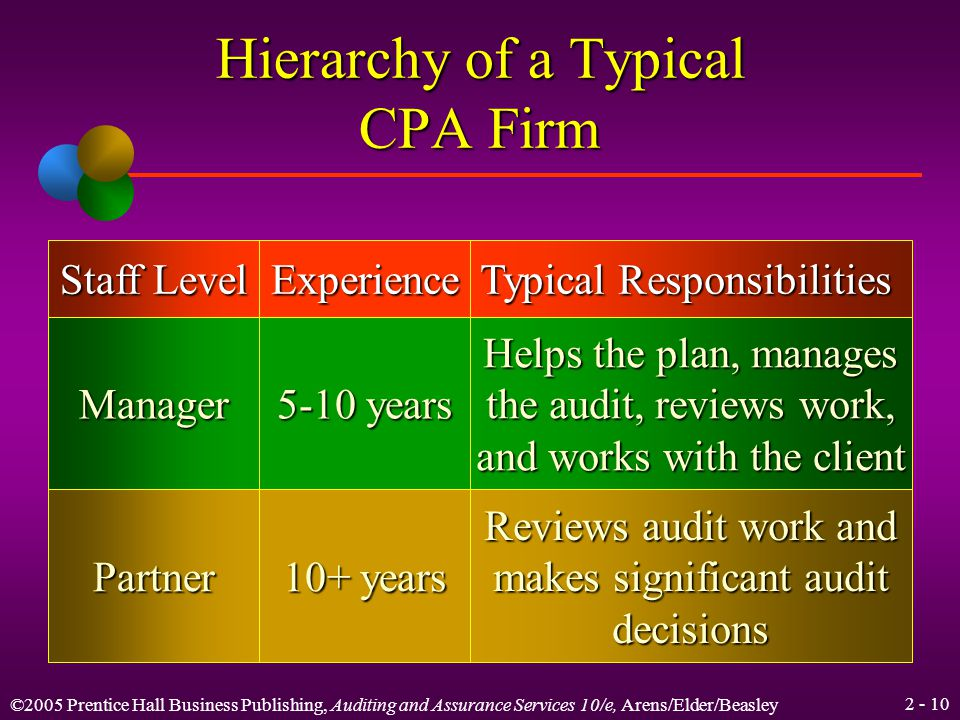 ©2005 Prentice Hall Business Publishing, Auditing and Assurance Services 10/e, Arens/Elder/Beasley Hierarchy of a Typical CPA Firm Staff Level Experience Typical Responsibilities StaffAssistant 0-2 years Performs most of the detailed audit work SeniorAuditor 2-5 years Responsible for the audit field work, including supervising staff work
