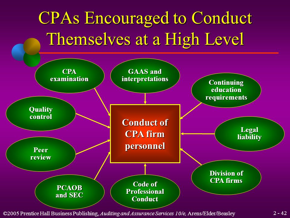 ©2005 Prentice Hall Business Publishing, Auditing and Assurance Services 10/e, Arens/Elder/Beasley Chapter Summary The nature of the CPA profession and the activities of CPA firms.