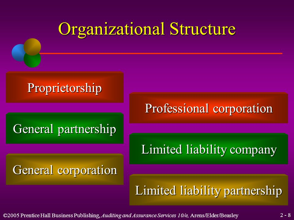 ©2005 Prentice Hall Business Publishing, Auditing and Assurance Services 10/e, Arens/Elder/Beasley Structure of CPA Firms Three main factors influence the organizational structure of all firms: 1.