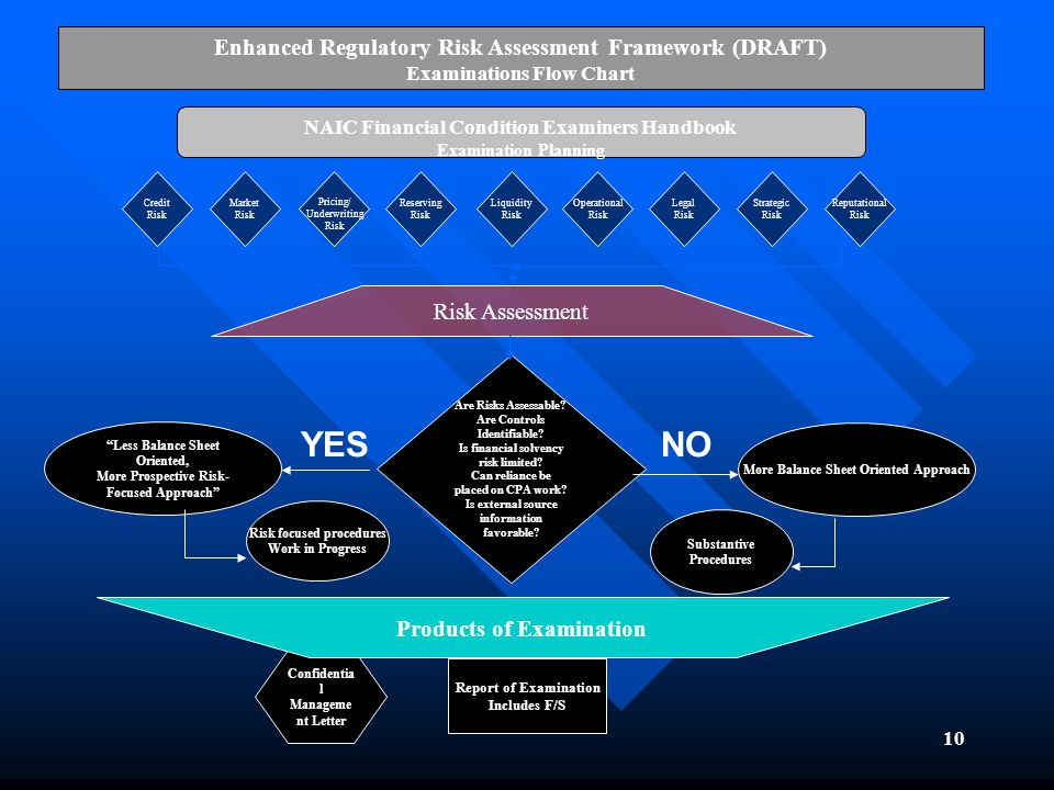 10 Enhanced Regulatory Risk Assessment Framework (DRAFT) Examinations Flow Chart NAIC Financial Condition Examiners Handbook Examination Planning Are Risks Assessable.
