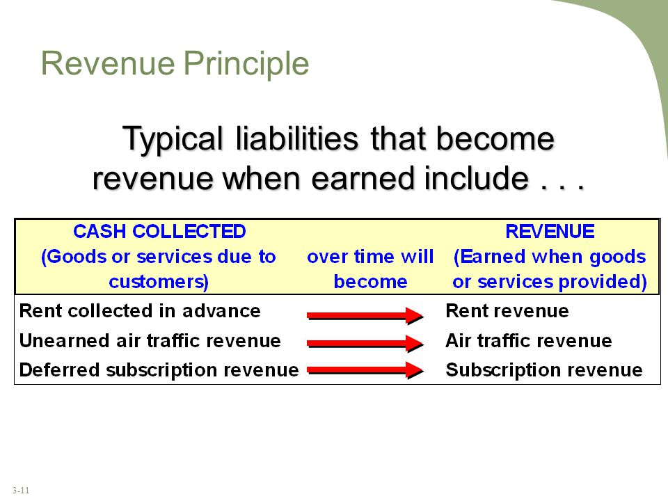 3-11 Revenue Principle Typical liabilities that become revenue when earned include...