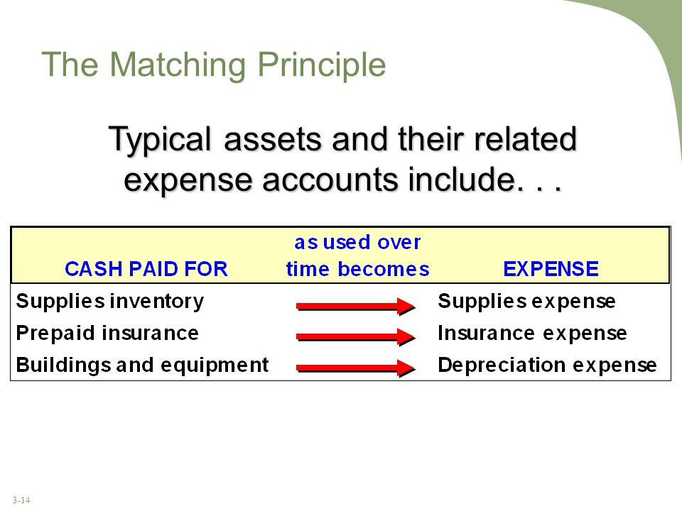 3-14 The Matching Principle Typical assets and their related expense accounts include...