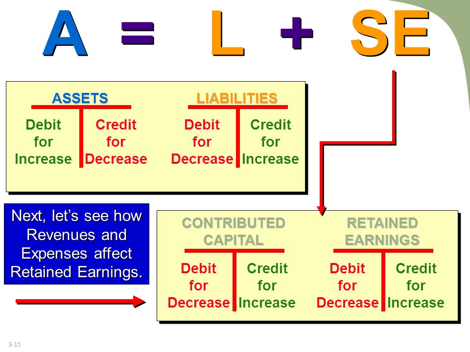 3-15 A = L + SE ASSETS Debit for Increase Credit for Decrease LIABILITIES Debit for Decrease Credit for Increase RETAINED EARNINGS Debit for Decrease Credit for Increase CONTRIBUTED CAPITAL Debit for Decrease Credit for Increase Next, let's see how Revenues and Expenses affect Retained Earnings.